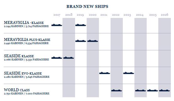 Übersicht über die kommenden Neubauten. Grafik: MSC Kreuzfahrten